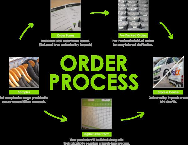 Order Process 1.0